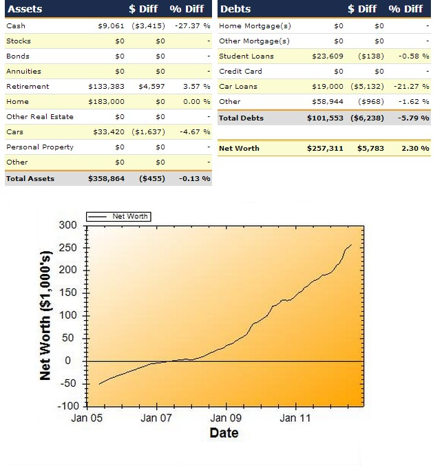 Net Worth Report For August 2012