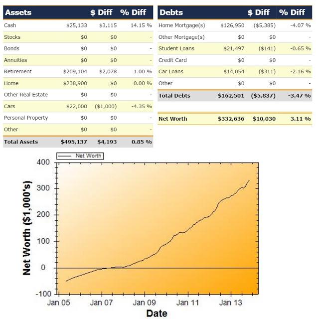 Net Worth Report For November 2013
